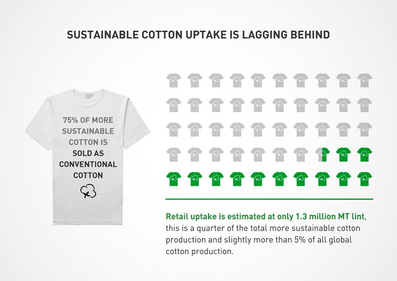 sustainable cotton uptake infographic
