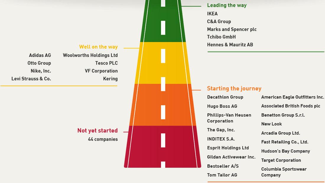 companies journey