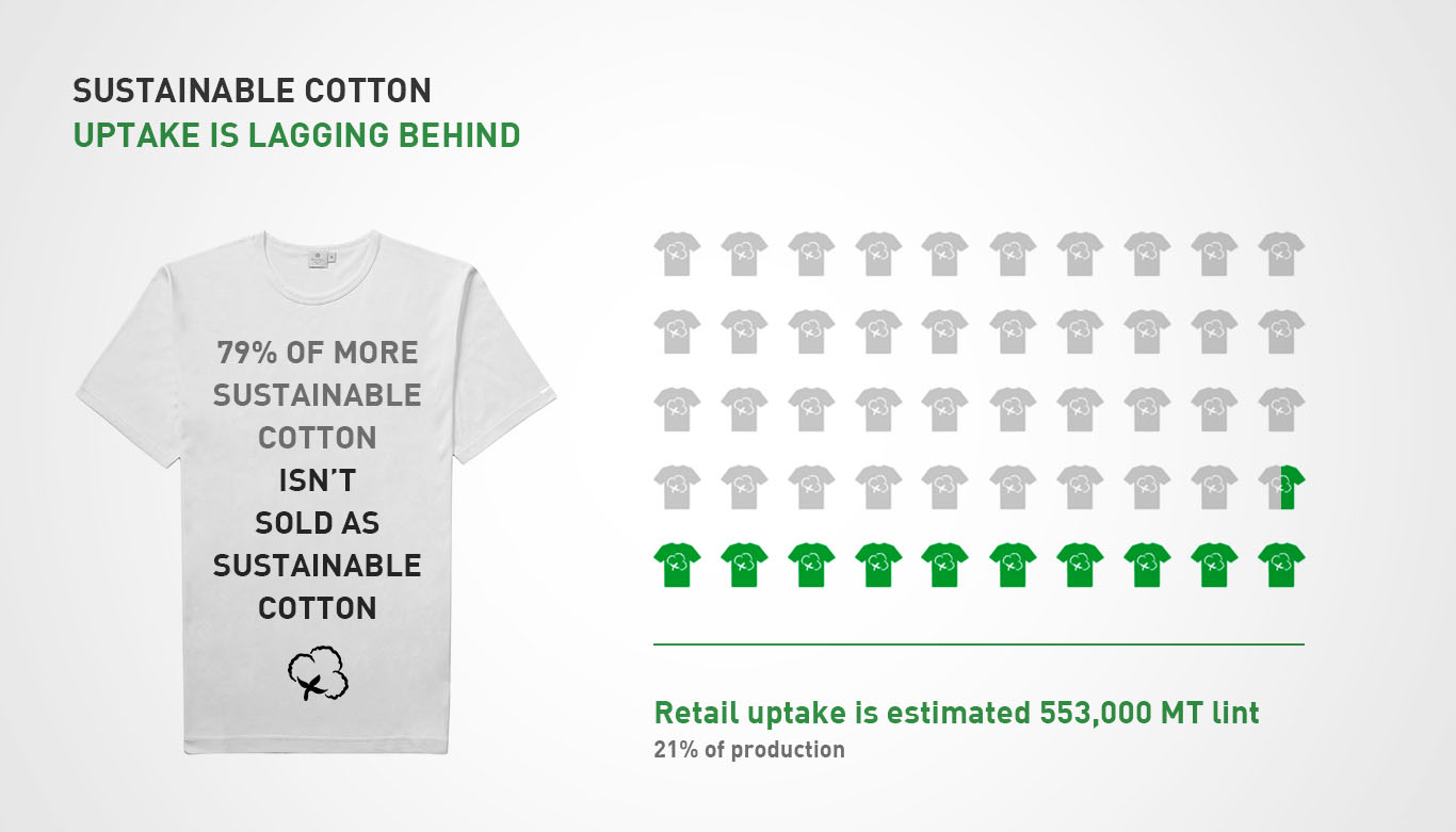 sustainable cotton uptake infographic